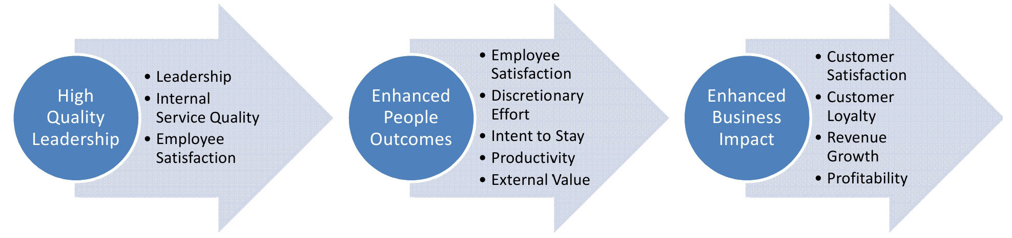 employee engagement theory pdf