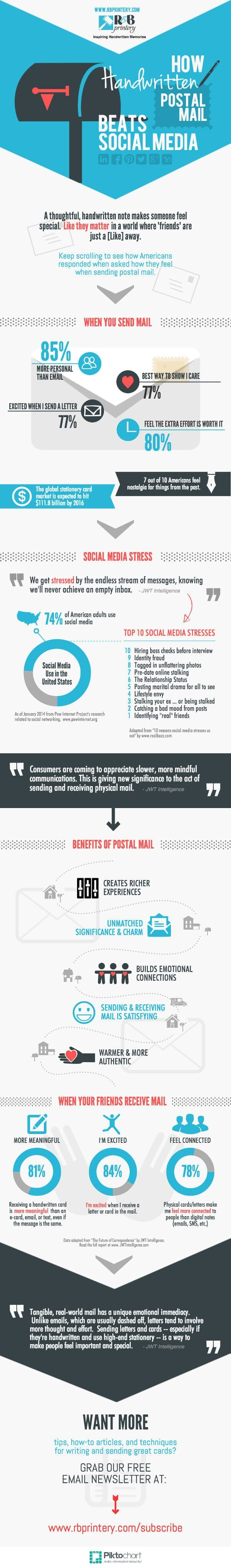 blog_postal-mail-beats-social-media-infographic