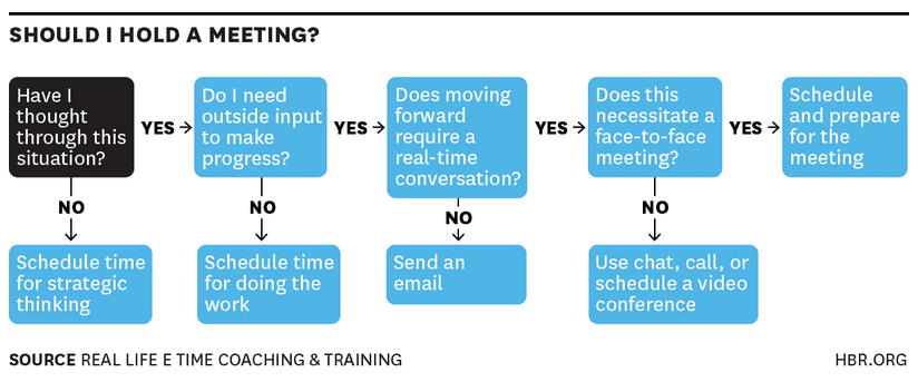 Meeting Flow Chart HBR